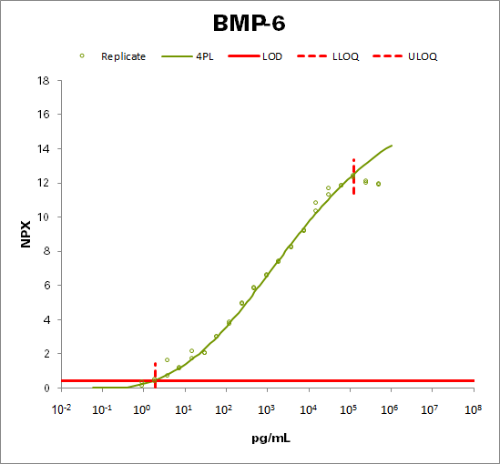 Bone morphogenetic protein 6 (BMP-6)