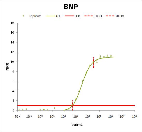 Natriuretic peptides B (BNP)