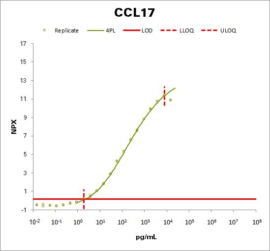 C-C motif chemokine 17 (CCL17)