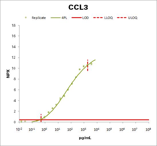 C-C motif chemokine 3  (CCL3)