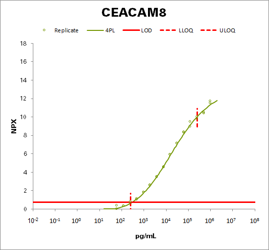Carcinoembryonic antigenrelated cell adhesion molecule 8 (CEACAM8)