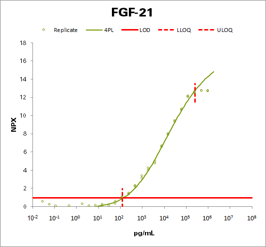 Fibroblast growth factor 21 (FGF21)