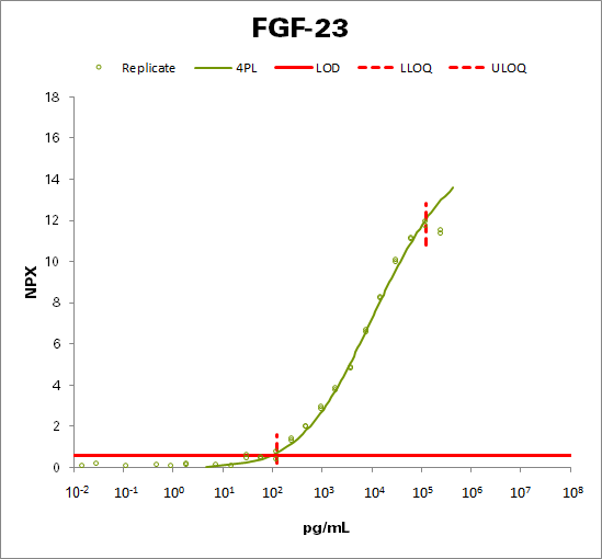 Fibroblast growth factor 23 (FGF-23)