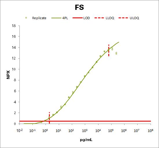 Follistatin  (FS)