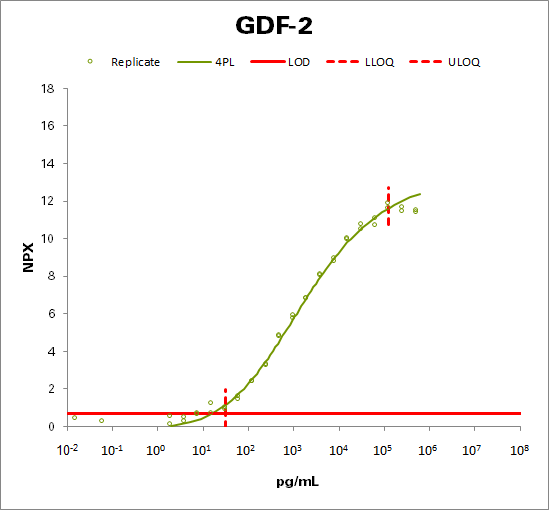 Growth/differentiation factor 2 (GDF-2)