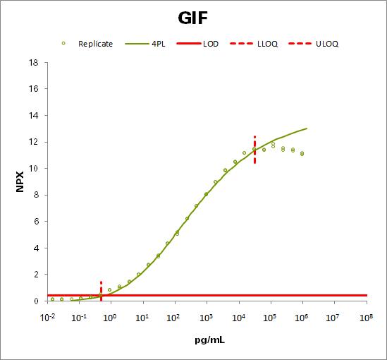 Gastric intrinsic factor (GIF)