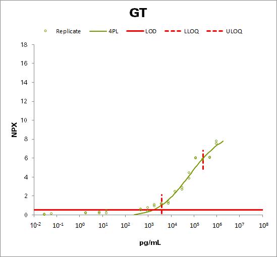 Gastrotropin (GT)