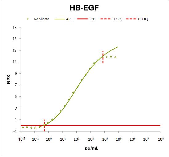 Proheparin-binding EGF-like growth factor  (HB-EGF)