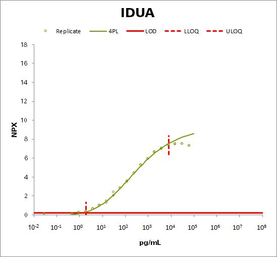 Alpha-L-iduronidase (IDUA)