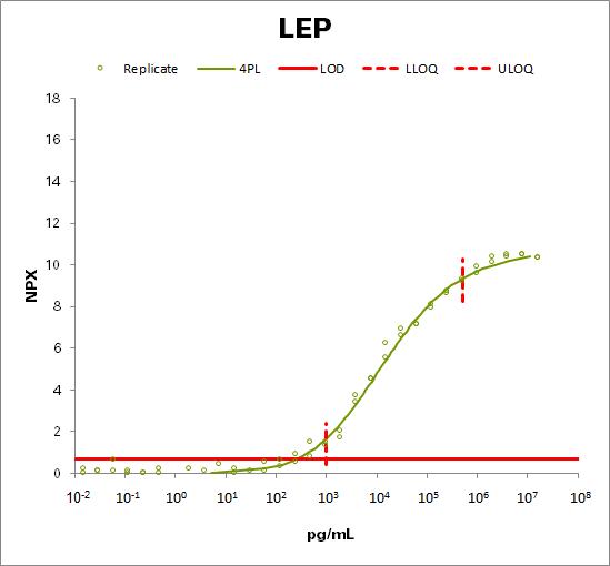 Leptin (LEP)