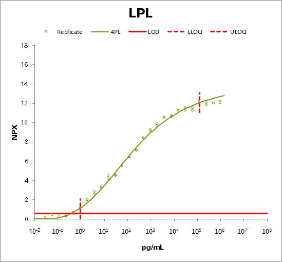 Lipoprotein lipase (LPL)