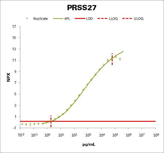 Serine protease 27 (PRSS27)