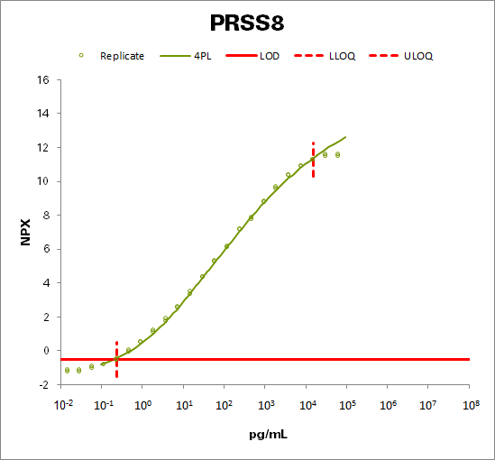 Prostasin (PRSS8 )