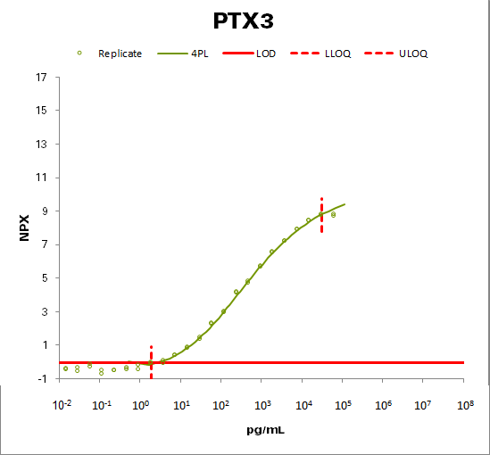 Pentraxin-related protein PTX3 (PTX3)