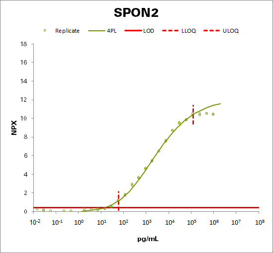 Spondin-2 (SPON2)