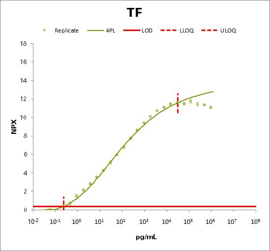 Tissue factor (TF)