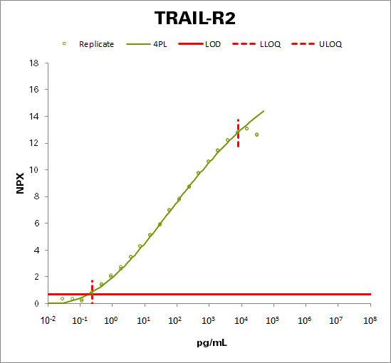 TNF-related apoptosis-inducing ligand receptor 2 (TRAIL-R2)
