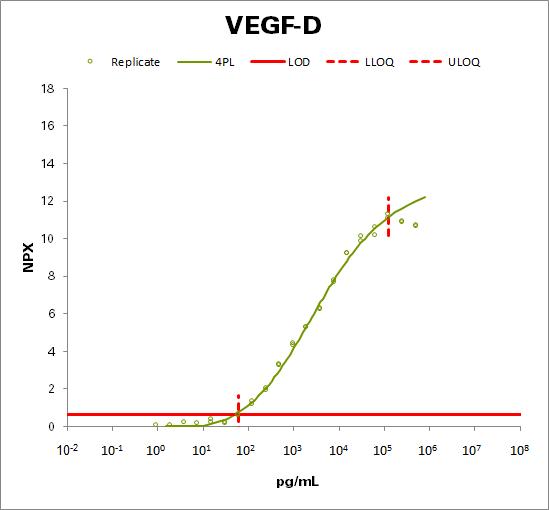 Vascular endothelial growth factor D (VEGFD)