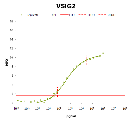 V-set and immunoglobulin domain-containing protein 2 (VSIG2)