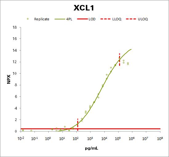 Lymphotactin (XCL1)