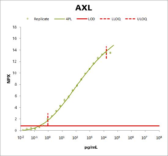 Tyrosine-protein kinase receptor UFO (AXL)