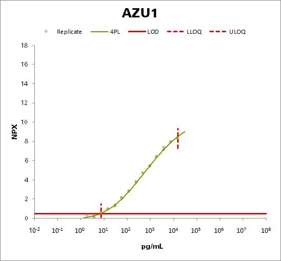 Azurocidin (AZU1