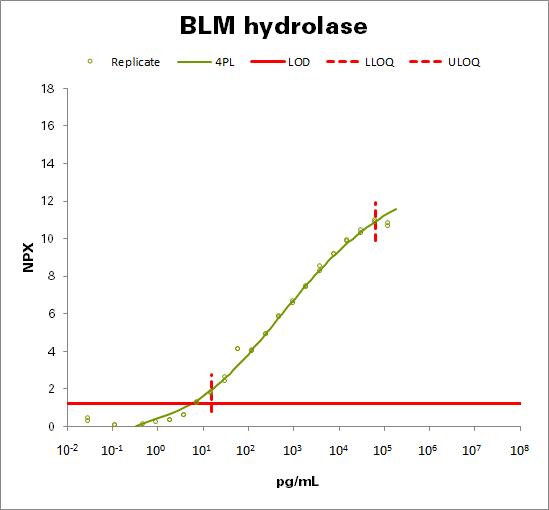 Bleomycin hydrolase (BLM hydrolase)