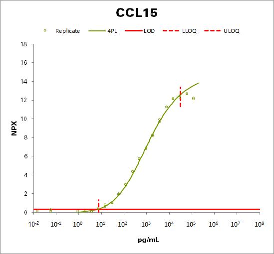 C-C motif chemokine 15 (CCL15)