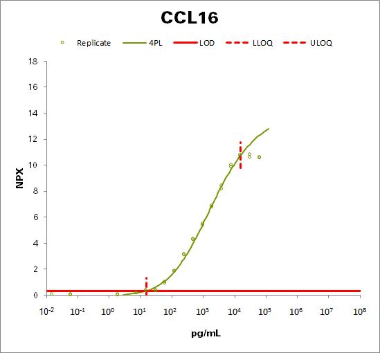 C-C motif chemokine 16 (CCL16)