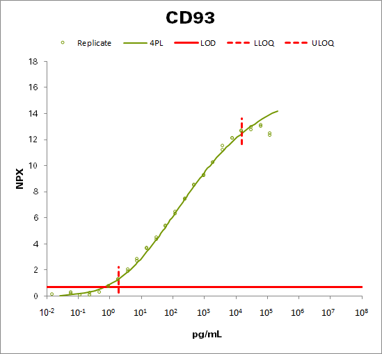 Complement component C1q receptor (CD93)