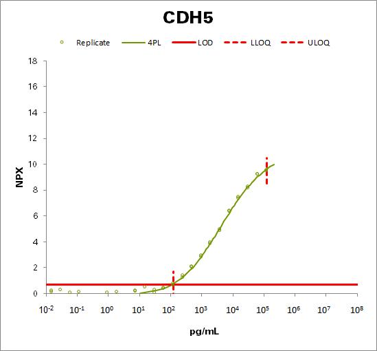 Cadherin-5 (CDH5)