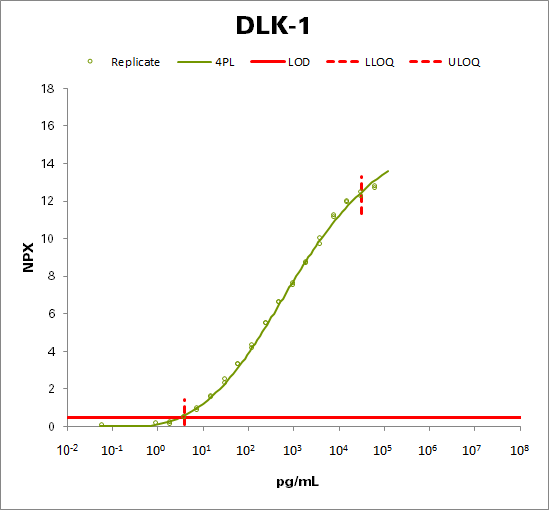 Protein delta homolog 1 (DLK-1)