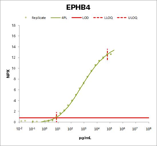 Ephrin type-B receptor 4 (EPHB4)