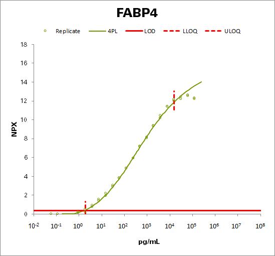 Fatty acid-binding protein, adipocyte (FABP4)