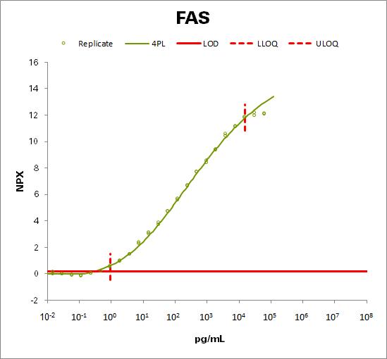Tumor necrosis factor receptor superfamily member 6  (FAS )