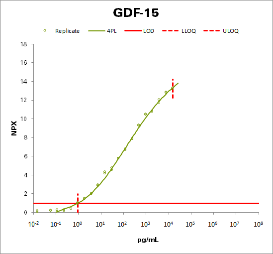 Growth/differentiation factor 15  (GDF-15)