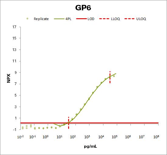 Platelet glycoprotein VI (GP6)