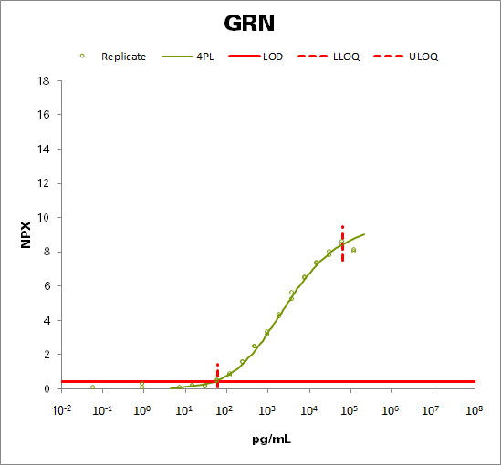 Granulins (GRN)