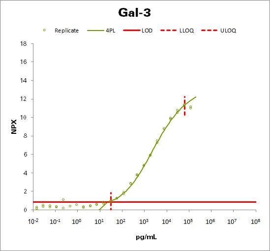 Galectin-3 (Gal-3)