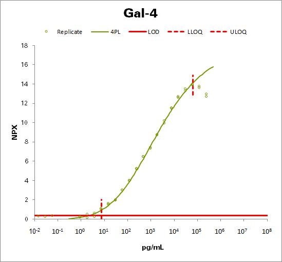 Galectin-4 (Gal-4)
