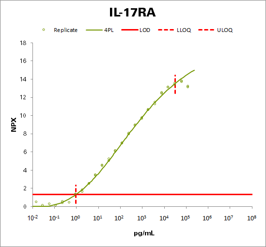 Interleukin-17 receptor A (IL-17RA)