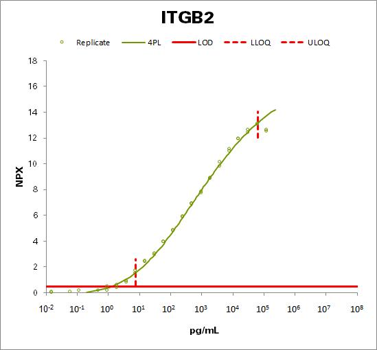 Integrin beta-2 (ITGB2)