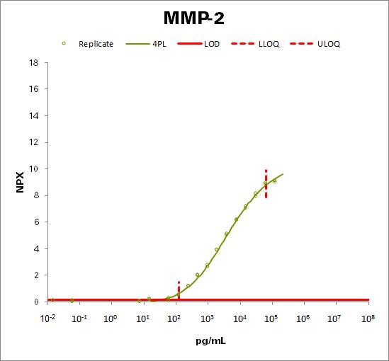 Matrix metalloproteinase-2 (MMP-2)