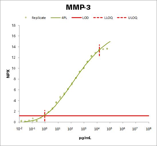 Matrix metalloproteinase-3 (MMP-3)
