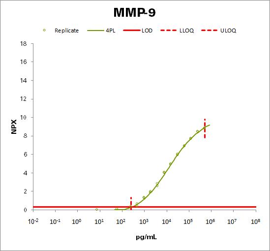 Matrix metalloproteinase-9 (MMP-9)