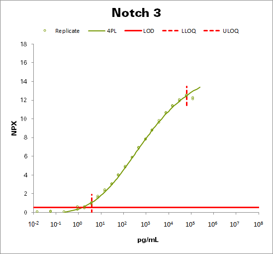Neurogenic locus notch homolog protein 3 (Notch 3)