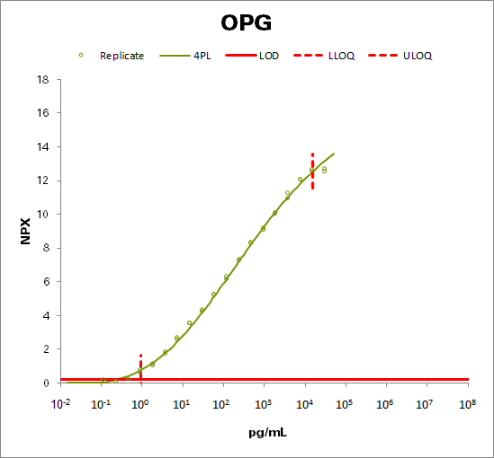 Osteoprotegerin (OPG)