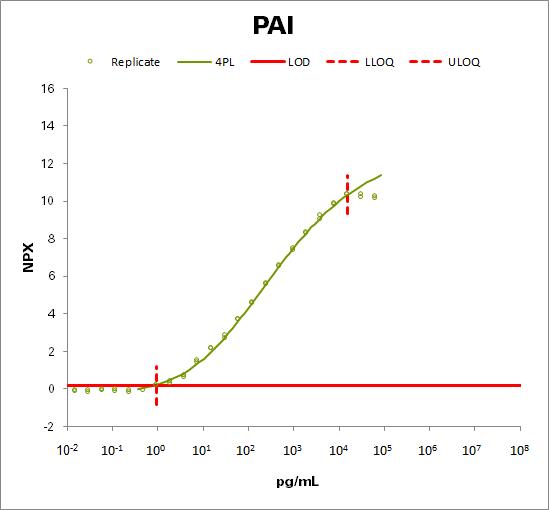 Plasminogen activator inhibitor 1 (PAI)