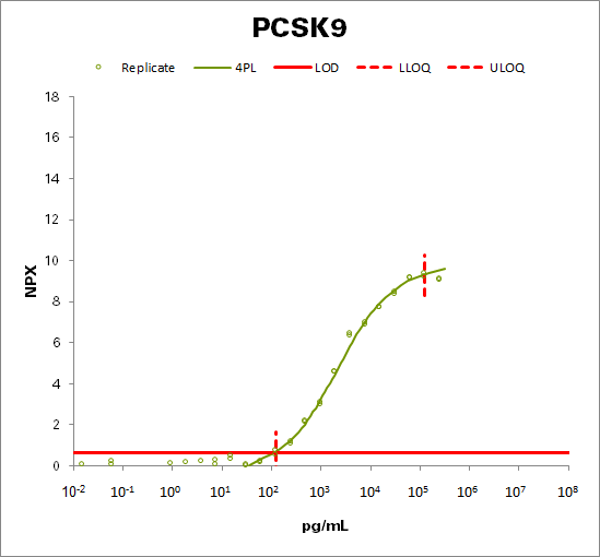 Proprotein convertase subtilisin/kexin type 9 (PCSK9)