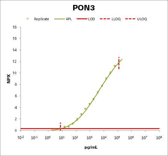 Paraoxonase (PON3)
